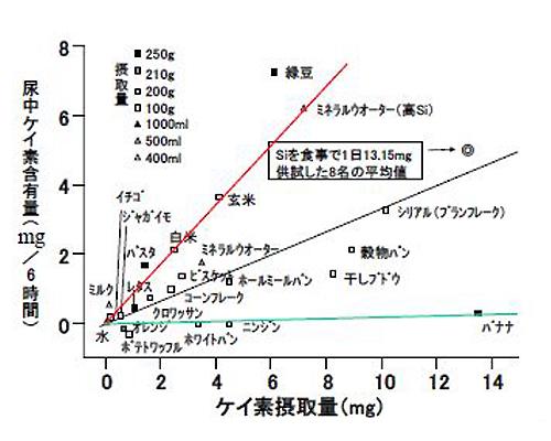 ケイ素摂取量と尿中ケイ素含有量(渡辺先生作図)